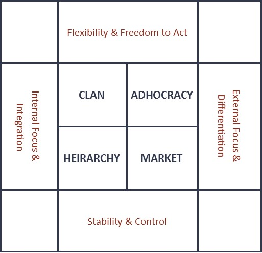 organizational culture assessment instrument template - organizational culture assessment instrument foxwood associates